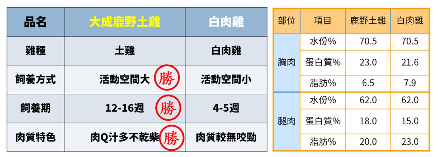 鹿野土雞比較.PNG (255 KB)