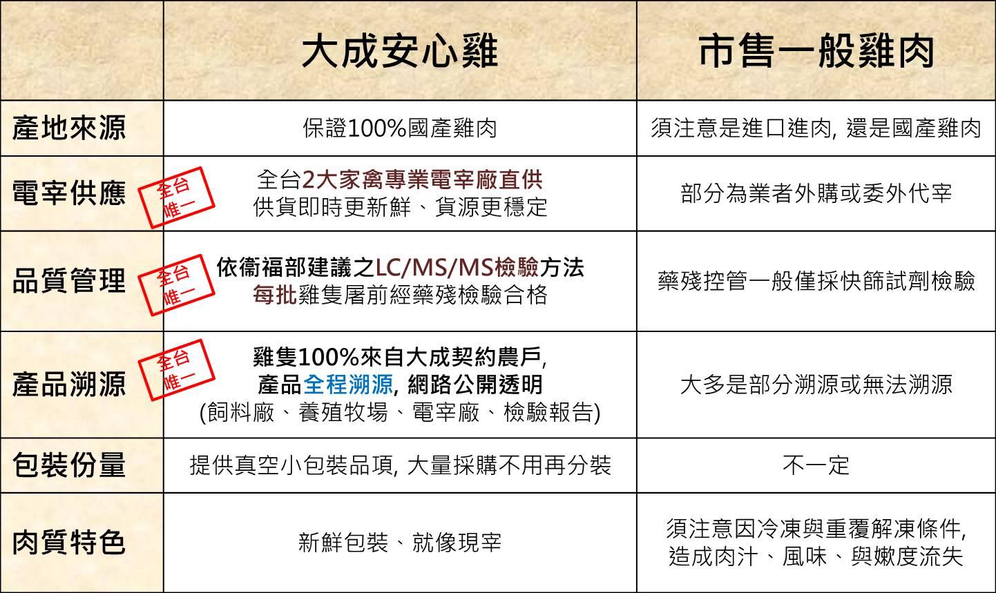 大成安心雞pk市售一般雞肉.jpg (188 KB)